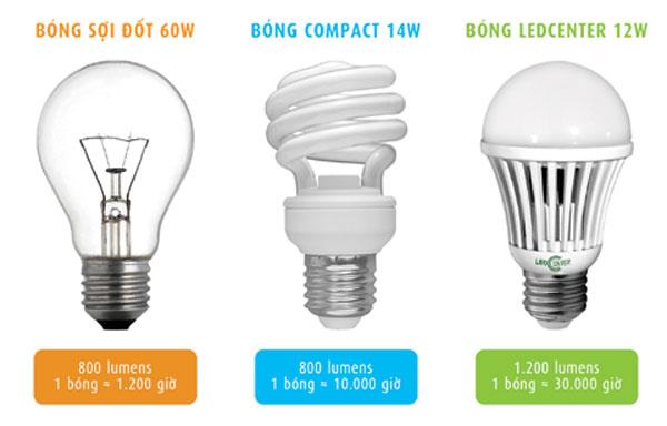 Khám phá công nghệ chiếu sáng hiện nay-đâu là sự lựa chọn tối ưu nhất